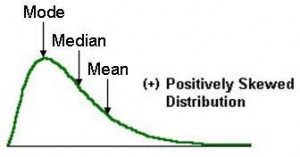Skewed distribution