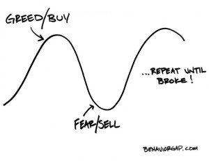 fear and greed cycle