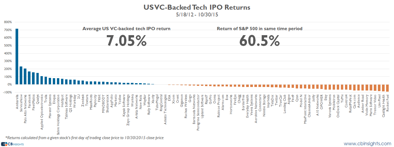 Tech IPO Performance
